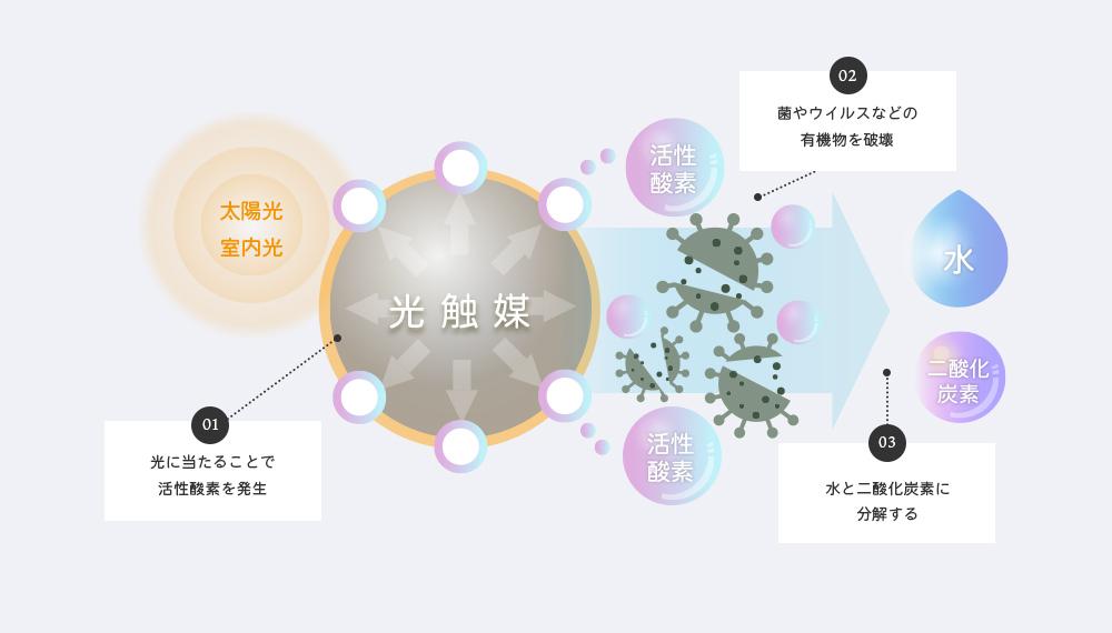 光触媒のメカニズムの図